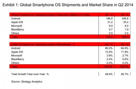 Global Smartphone Shipments Q2 2014